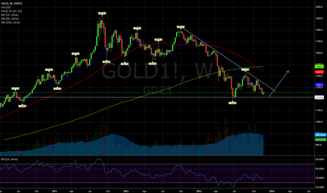 GOLD1!: Time for a Bounce?