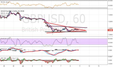 GBPUSD: GBP/USD - Breakout.