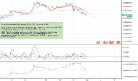 TRXUSD: Do you think this a good buying point?