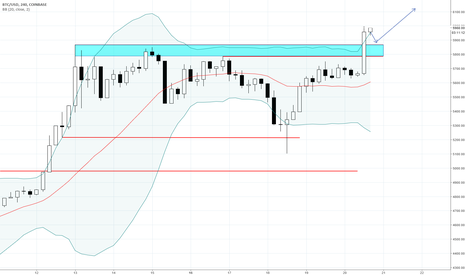 BTCUSD: BTCUSD Major break of a significant resistance.