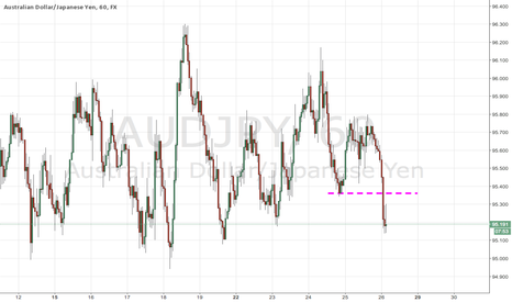 AUDJPY: AUDJPY Support Has Broken
