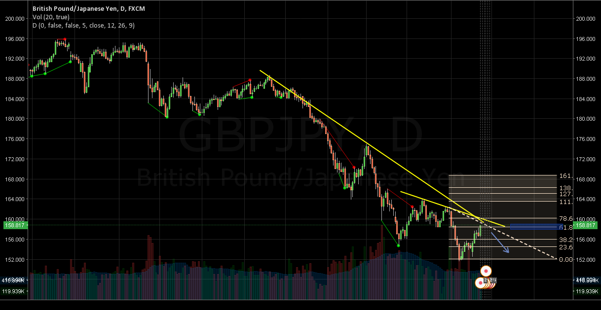 SHOT GBPJPY: 2 RES LEVELS & .68 LAST WAVE