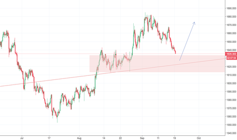 XAUAUD: GOLD IN AUSSIE GREAT LEVEL OF SUPPORT LOOKING FOR HIGHER HIGHS