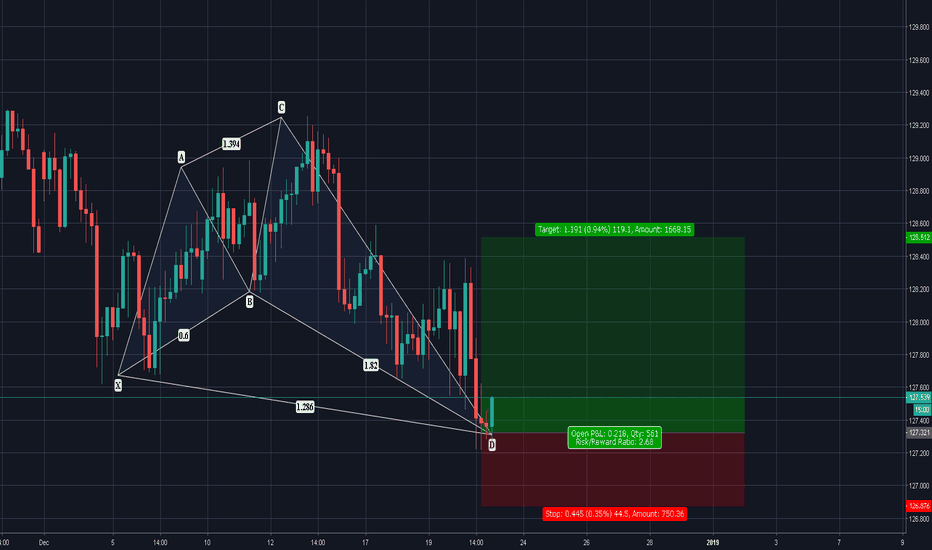 EURJPY: EURJPY| No Better Time to Buy Than Now