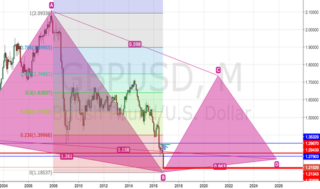 GBPUSD: GBPUSD 17.10.2016 - Buy on Monthly