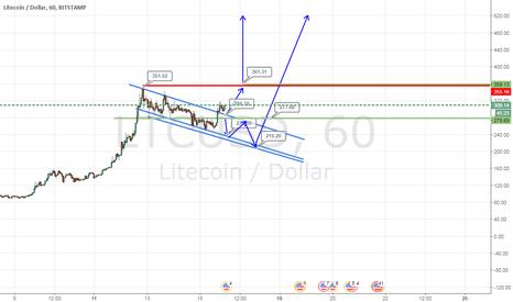 LTCUSD: Бесплатные сигналы для криптовалют- Litecoin/Dollar