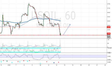 USOIL: Shorting USD CAD Pair .. Wait For IT!