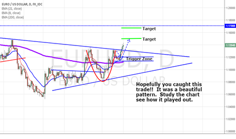 EURUSD: Pour a cup or tea