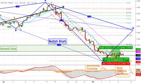 GBPUSD: Awasi Level Support Pada GBP USD, Peluang Rebound Tinggi