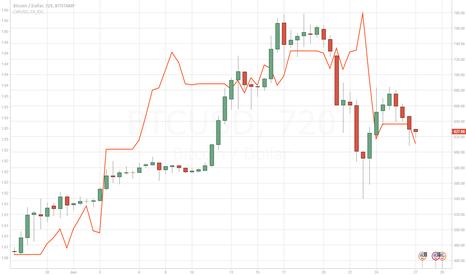 BTCUSD: Bitcoin and fiat arbitrage?