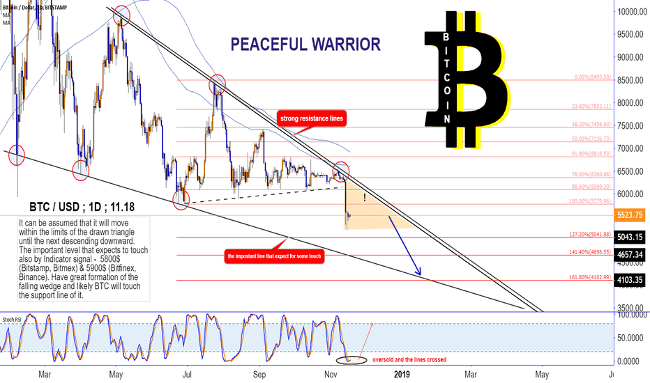 BTCUSD: BITCOIN : where to look?