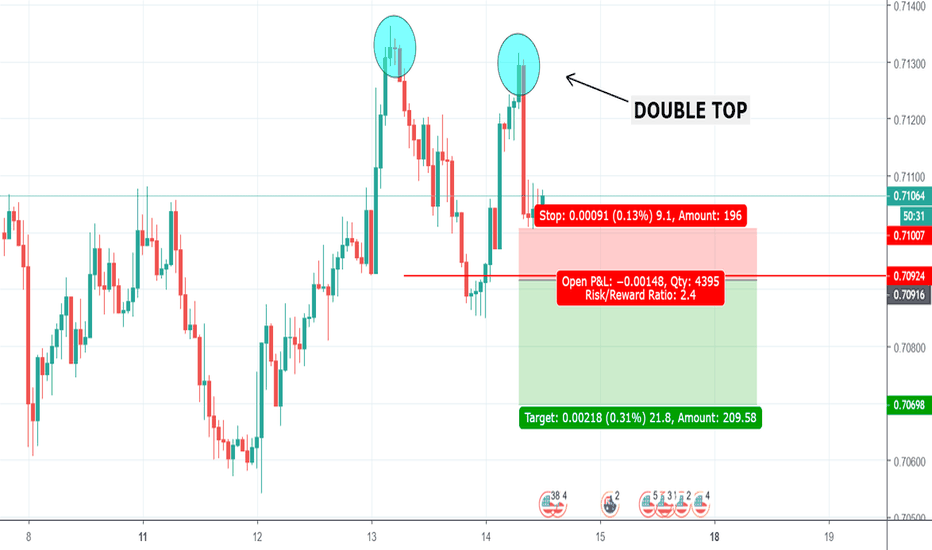 AUDUSD: Double top on AUD/USD