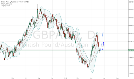 GBPAUD: GBPAUD can rebound in up direction