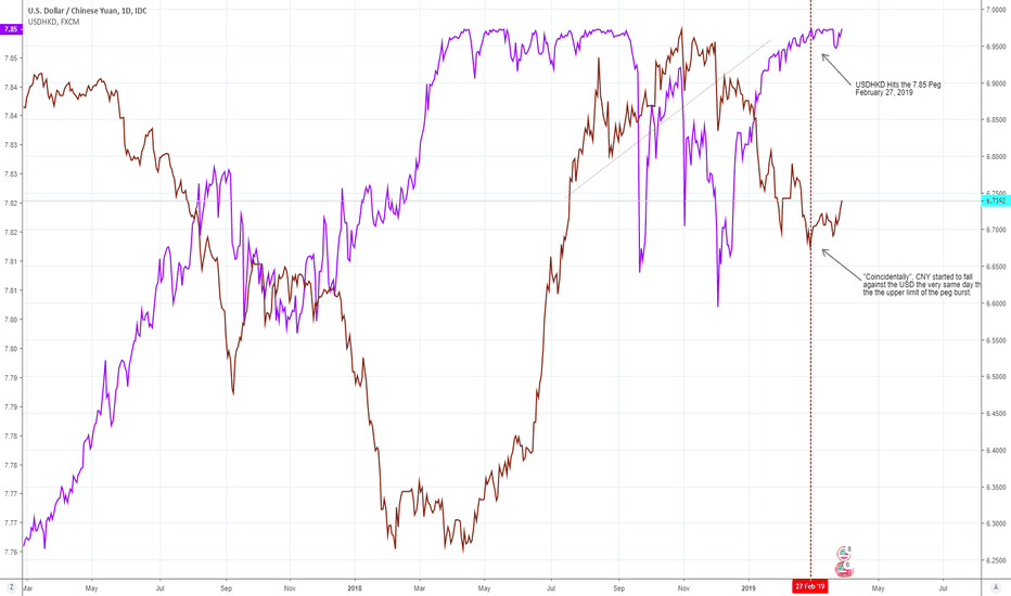 Usdcny Usdhkd Peg And The Chinese Currency