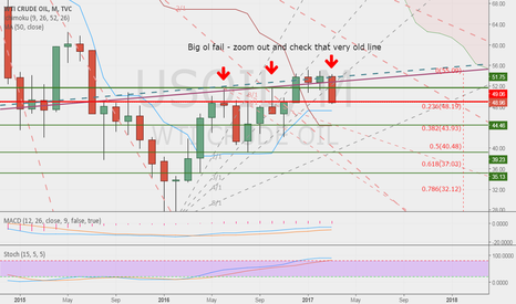 USOIL: Big fail