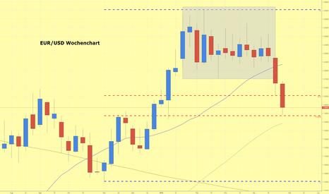 EURUSD: EUR/USD erreicht 61,8 % Fibonacci Korrektur
