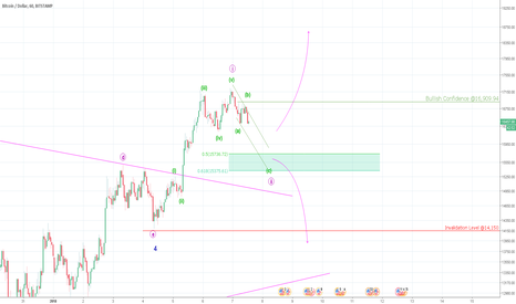 BTCUSD: Bitcoin MAJOR Decision Point!