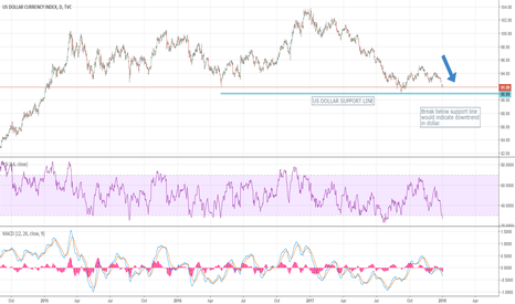 DXY: Dollar on deaths door?