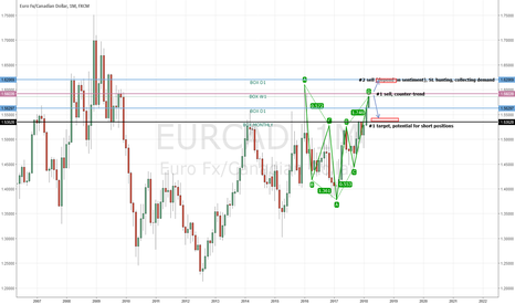 EURCAD: EURCAD possible short based on momentum and overbought