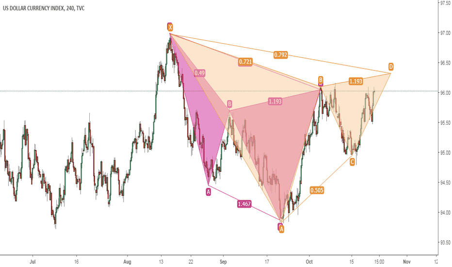 DXY: USD INDEX GARTLY POTENTIAL