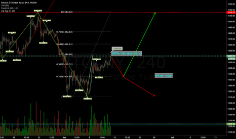 BTCCNY: 50% retracement finshed, and the main resistance line got broken