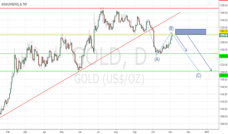 GOLD: Gold, ABC Pattern for short