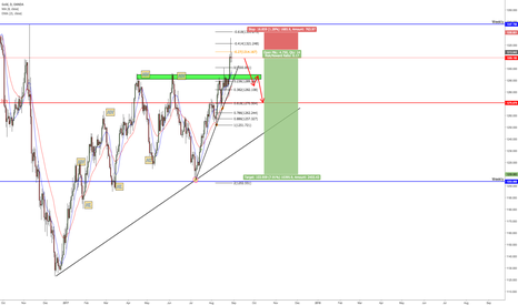 XAUUSD: Gold shorting opportunity