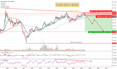 XAUXAG: Gold-Silver-Ratio - Silver undervalued
