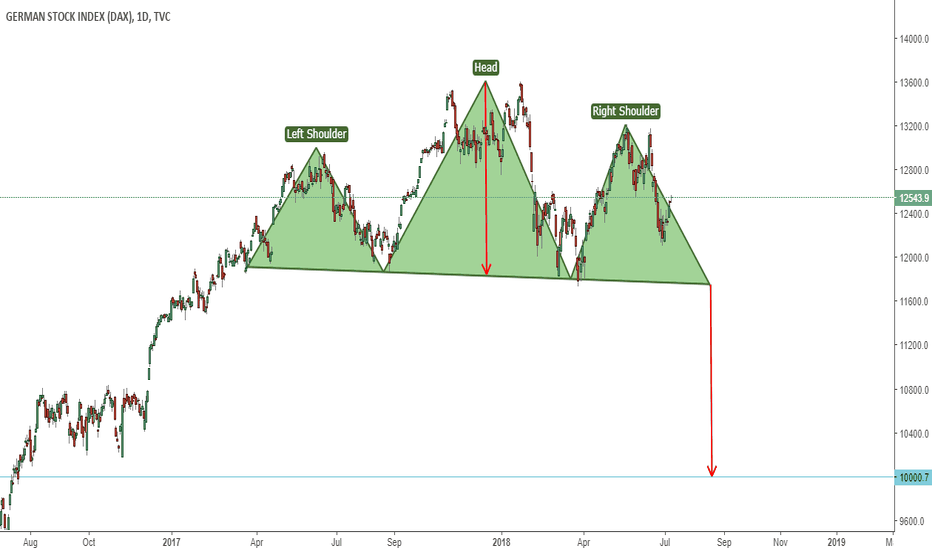 DEU30: DAX Bigger Picture View Head And Shoulders Formation