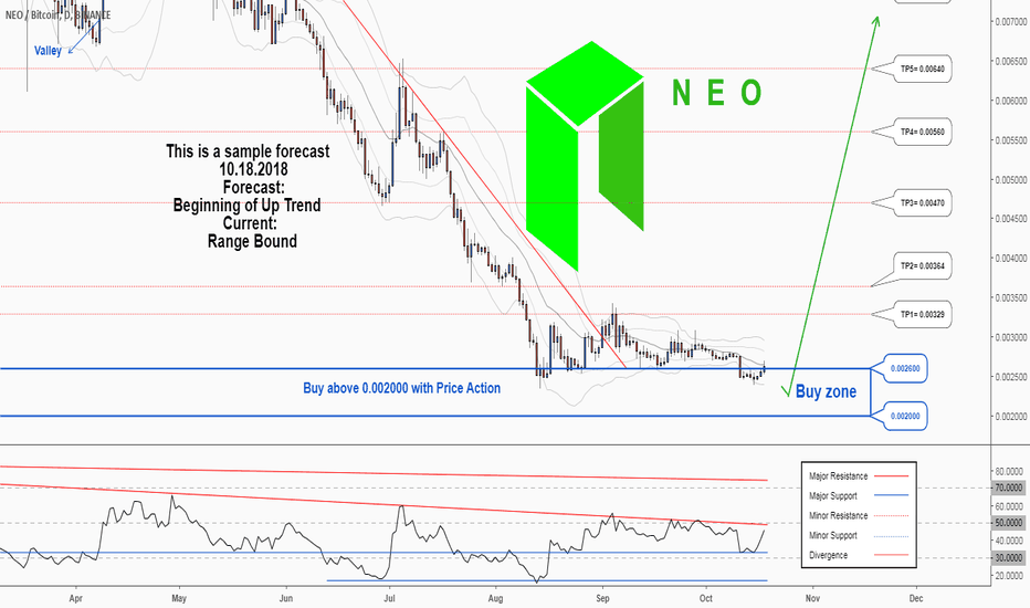 NEOBTC: There is a possibility for the beginning of an uptrend in NEOBTC