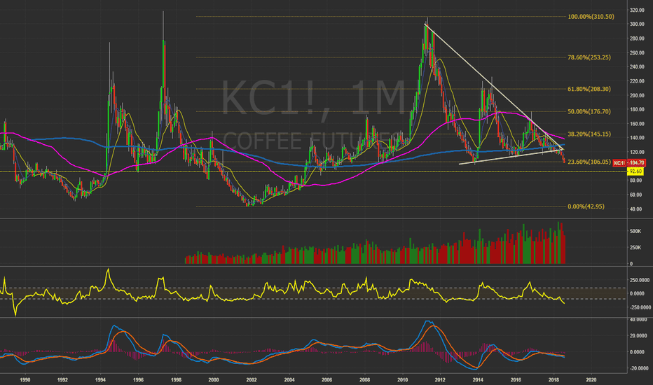 KC1!: $KC_F #Coffee New lows?!   #Commodity