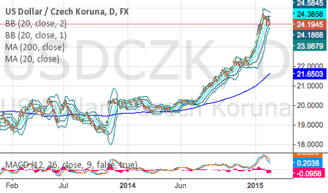 USDCZK: Bullish break on CZK