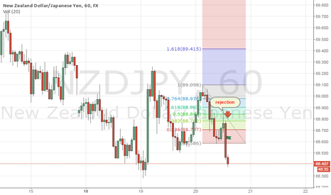 NZDJPY: Missed This 50% retraced one