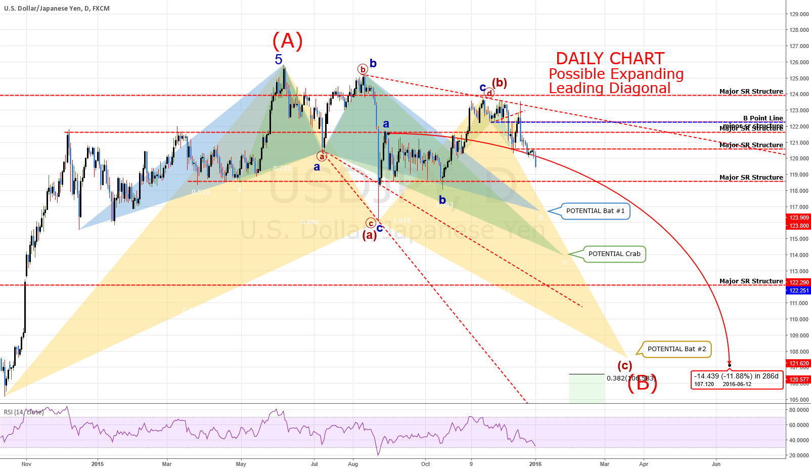 "DAILY Chart: USDJPY: ""The Fall"""