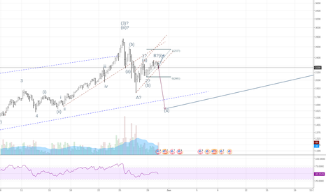 BTCUSD: Some more pain or some more gain?