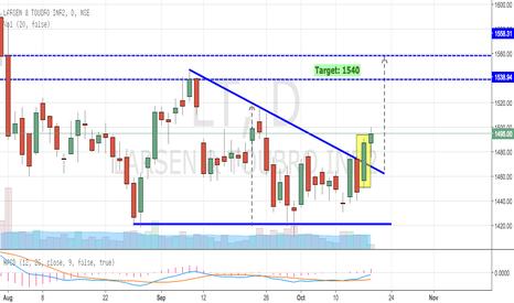 LT: LT - Descending Triangle Breakout Confirmed