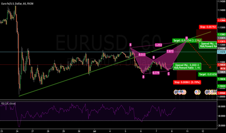EURUSD: EURUSD-1 hr.....Intraday long