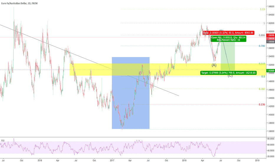 EURAUD: correction after breakout