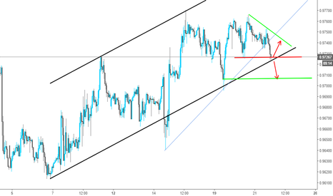 USDCHF: Two Scenarios for USDCHF