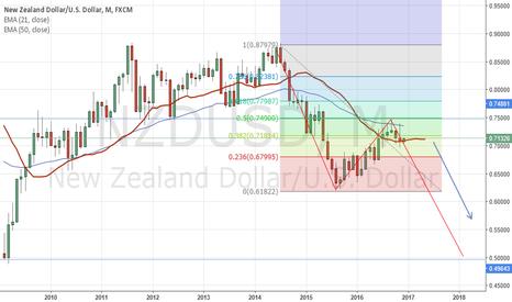 NZDUSD: NZDUSD long term trend continuation to he downside