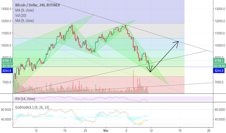 BTCUSD: Clear Inverted Cup and handle for a leg down