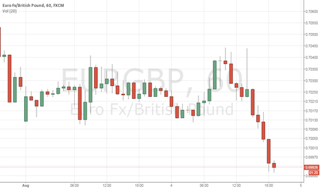 EURGBP: EURGBP NOW SELL