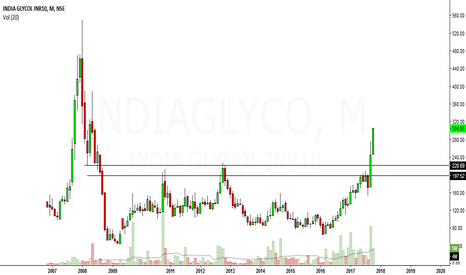 INDIAGLYCO: india glycol looks bullish in long term,