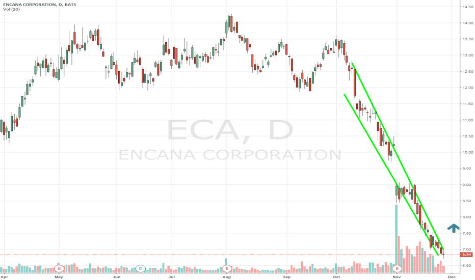 ECA: $ECA destroyed but massive run higher coming. $UNG $UGAZ ripping
