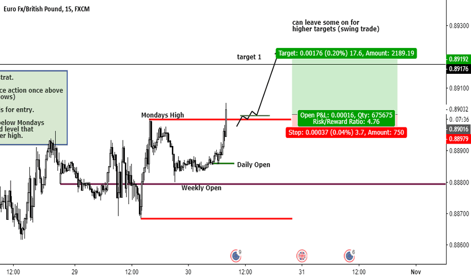 EURGBP: EURGBP Long MONDAY BREAK STRATEGY