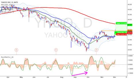 YHOO: Reversal for Yahoo?