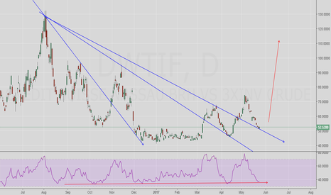 DWTIF: Edu speculative Long on DWTI (DWT for now) vs. OPEC ease