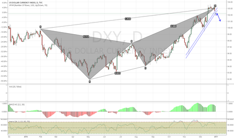 DXY: Dollar is Likely to Fall to 101.00 Within 1-2 Weeks