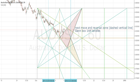 AUDUSD: AUD/USD possible reversal zone by WD Gann theory