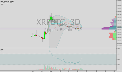 XRPBTC: ripple bband pinch and thicc support buy signal
